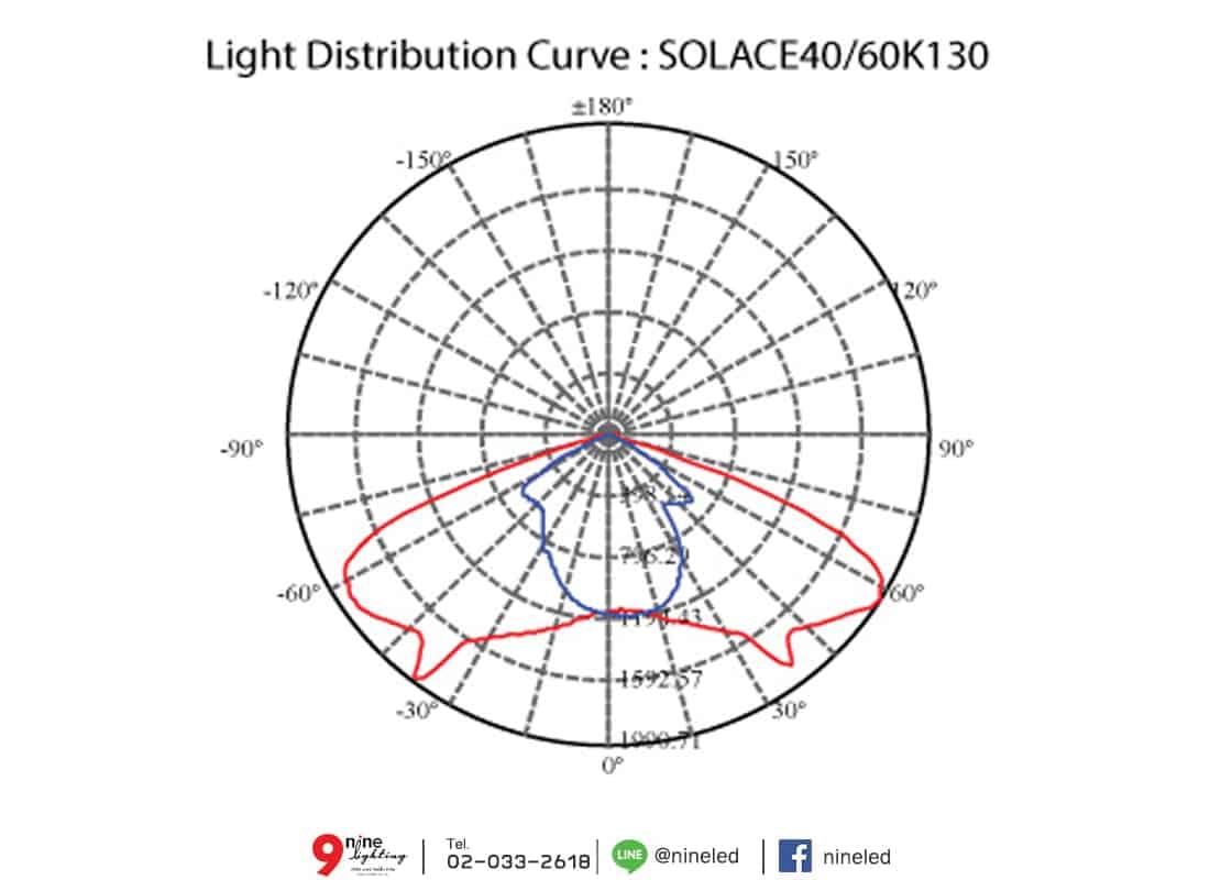 โคมไฟถนน LED SOLACE 40w (เดย์ไลท์) BEC