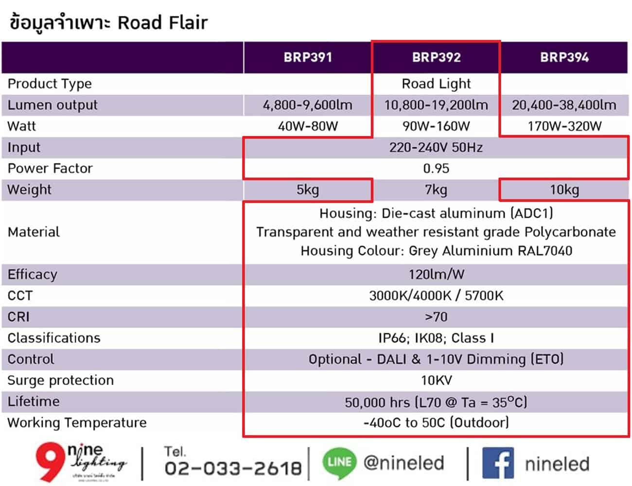 โคมไฟถนน LED BRP392 150W (NW) PHILIPS